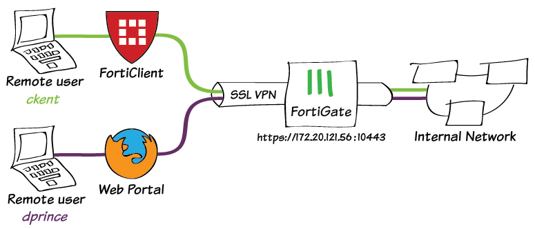 Configure VPN in Fortigate for secure remote connections in