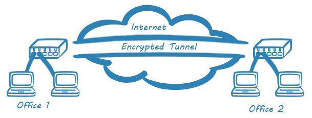 Conexión VPN Site-to-site