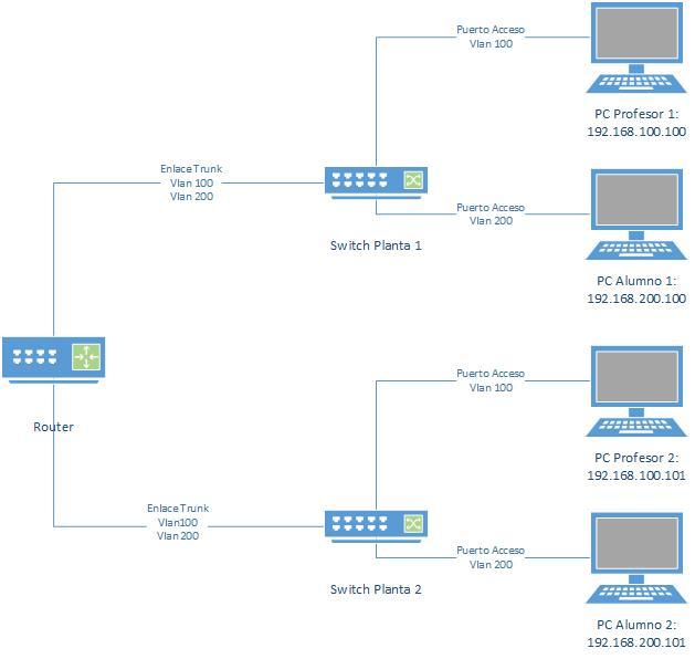 VLAN - Ejemplo para separa red de profesores y alumnos