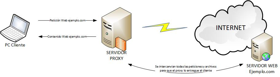 esquema red Proxy